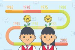 한국경제발전사 인포그래픽 연표 만들기