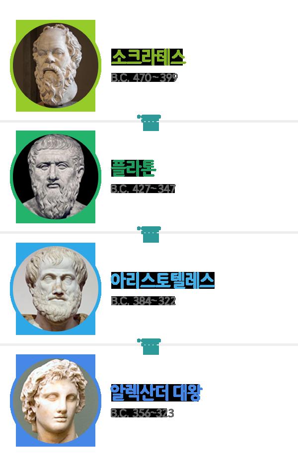 소크라테스,플라톤,아리스토텔레스,알렉산더